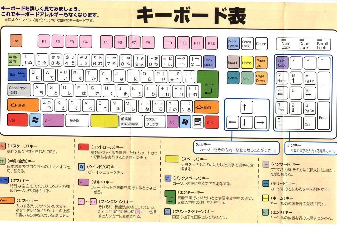 すべての講義 pcキーボード練習 : シニアパソコンクラブの連絡