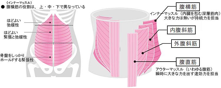 ロング ブレス 血圧